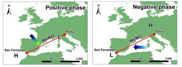 Resultado de imagen de Oscilación del Mediterráneo Occidental