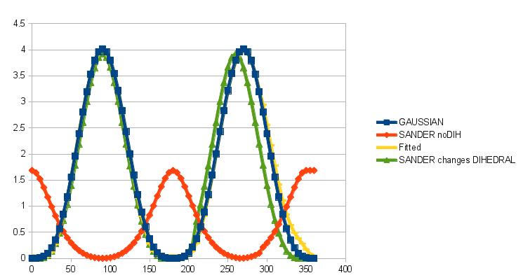 Small Molecule Dihedrals Parametrization | Computational Biology and