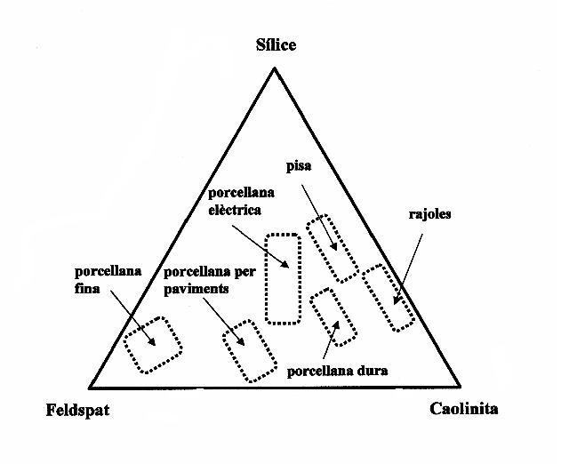 Productes diversos en el sistema sílice/caolinita/feldspat