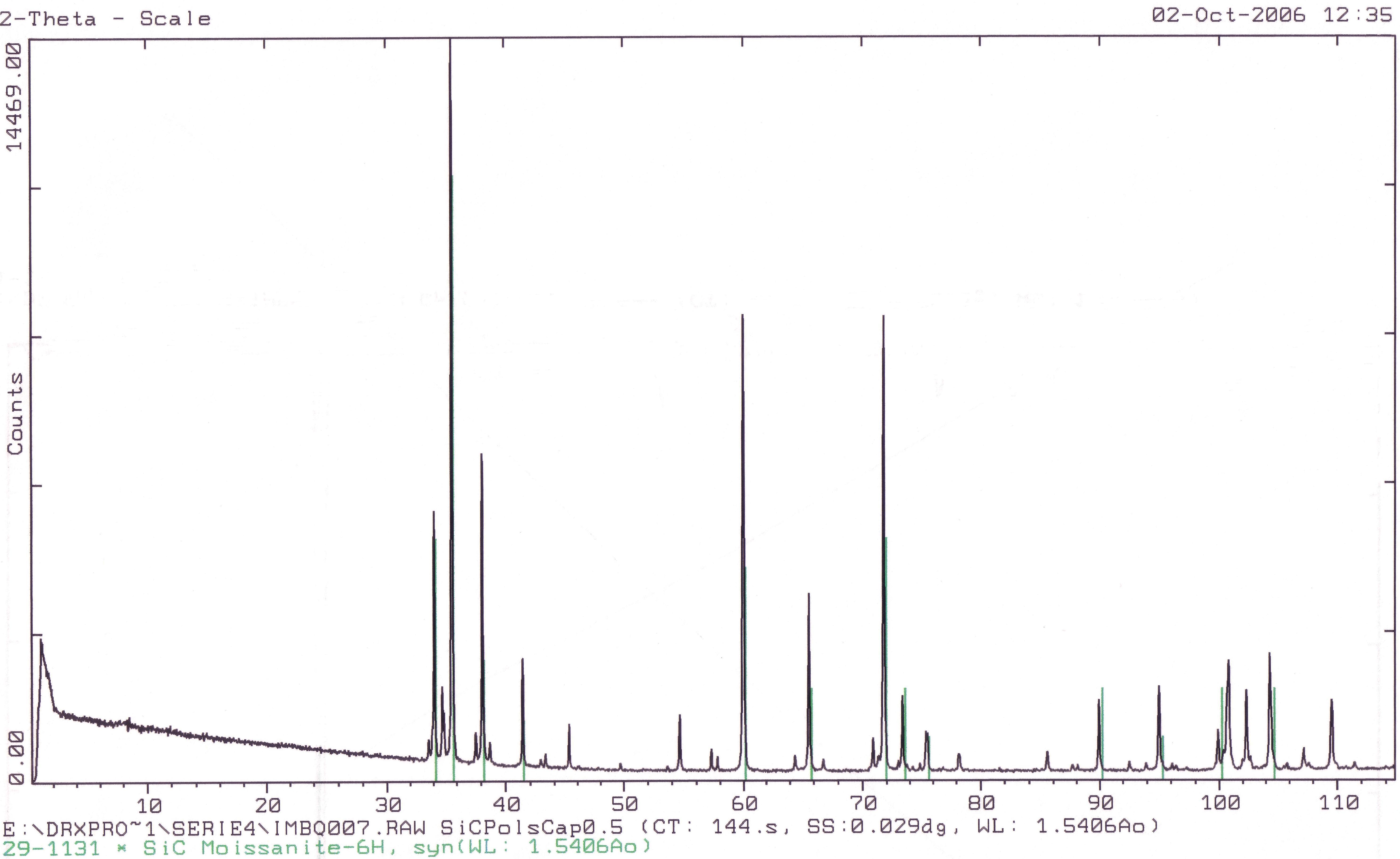 Difractograma de raigs X del carbur de silici
