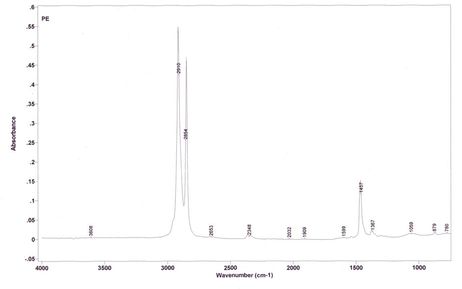 Espectroscopia IR del Polietilè