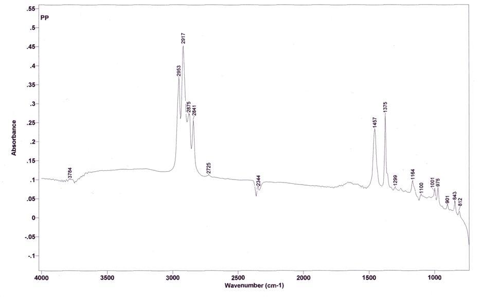 Espectre de IR a partir de dades d'absorvància
