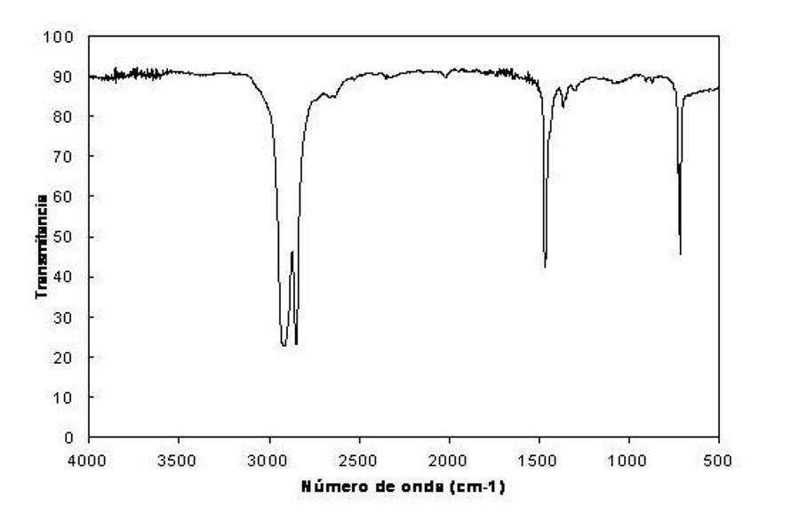 Espectre de IR a partir de mesures de transmitància