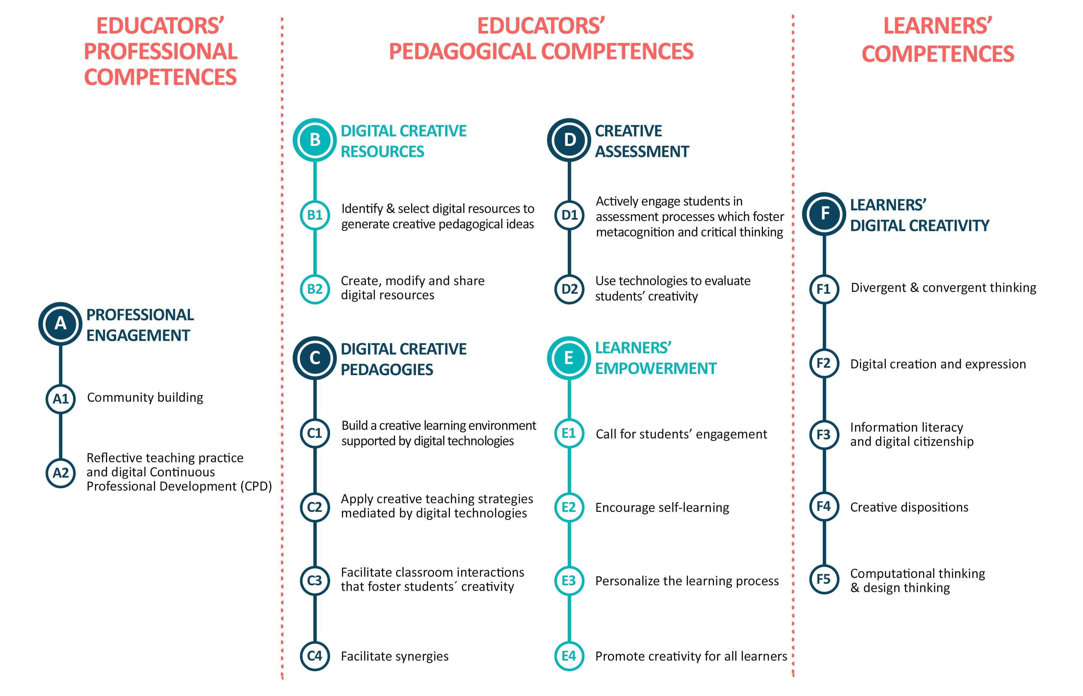 DoCENT_competence_framework