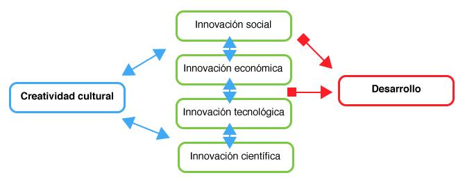 motor-desarrollo