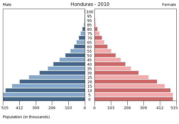 Honduras de la esperanza eulalia - 3 part 1