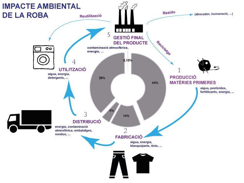 Cicle de vida tèxtils i impacte ambiental