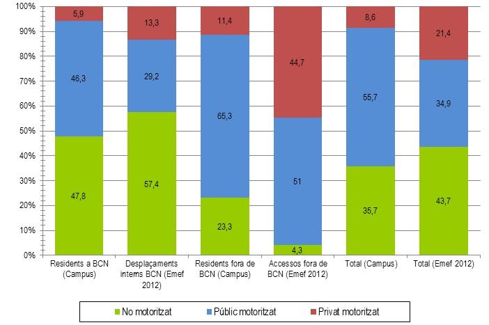 Comparacio perfil mobilitat Campus Centre