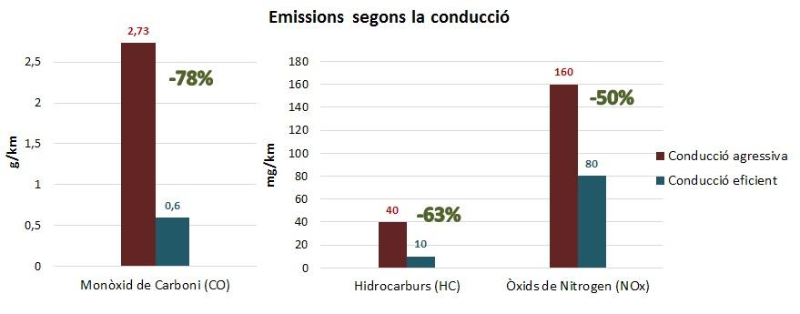 Gràfic emissions conducció