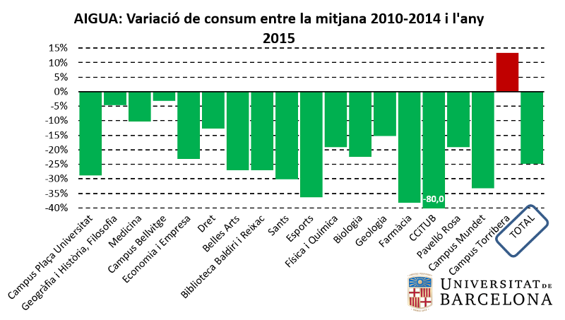 Aigua: variació de consum entre la mitjana 2010-2014 i l'any 2015