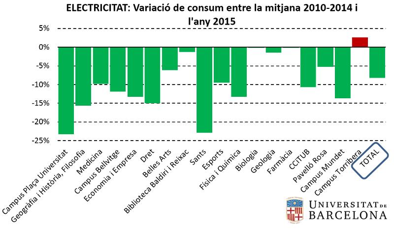 Variació consum electricitat 2015