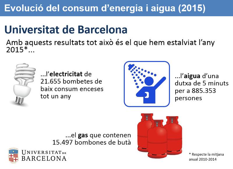 Estalvi assolit en el consum d'energia i aigua a la UB durant 2015