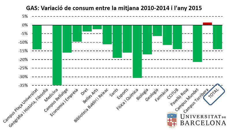 Gas: variació de consum entre la mitjana 2010-2014 i l'any 2015