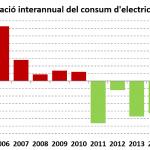 2016=2000, el consum d'energia a la UB se situa al mateix nivell que fa 16 anys
