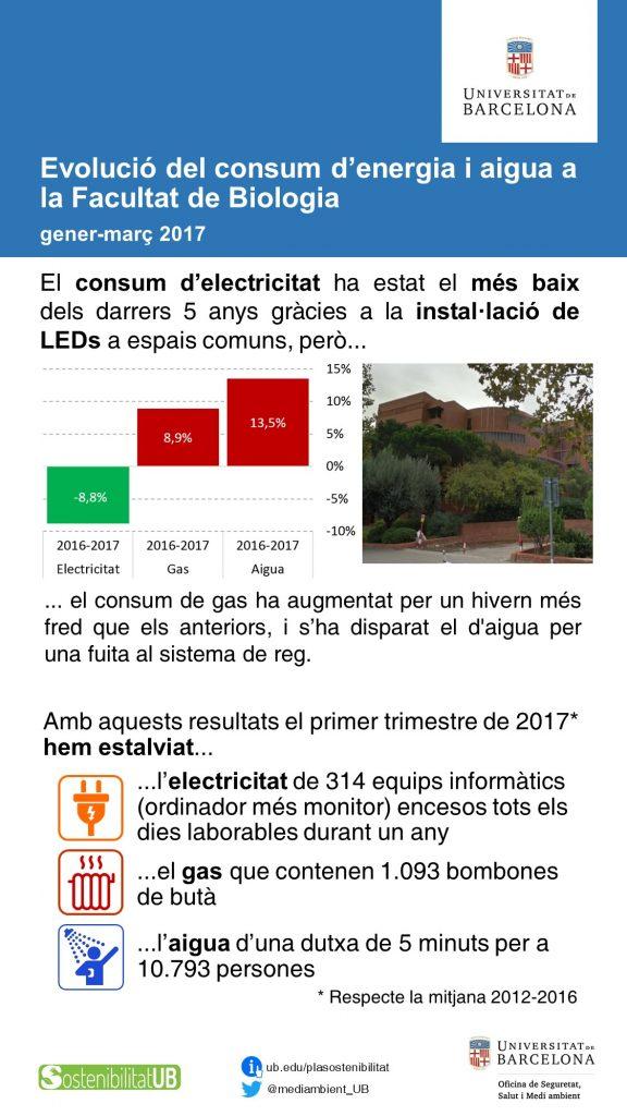 Consums Biologia primer trimestre 2017