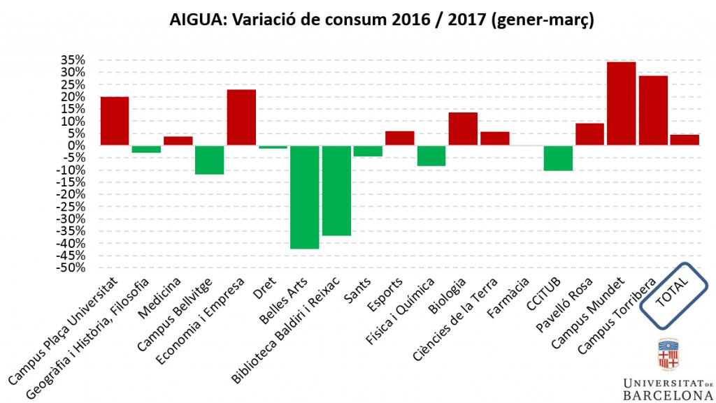 Aigua: variació de consum primer trimestre 2016-2017