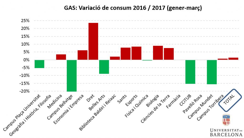 Gas: variació de consum primer trimestre 2016-2017