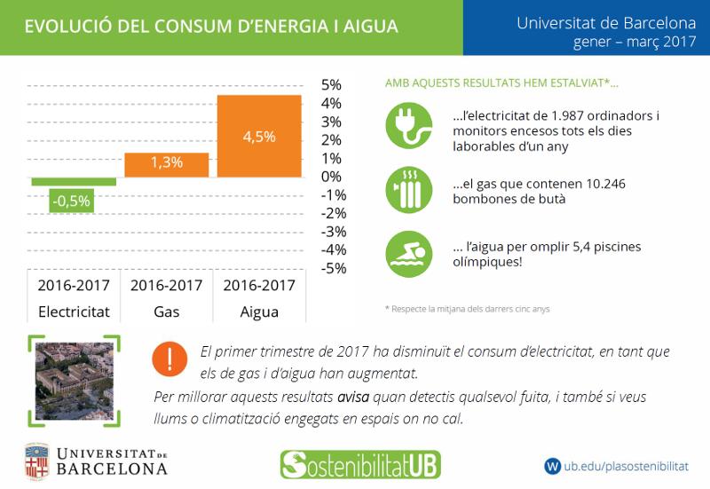 Estalvi consums UB primer trimestre 2017