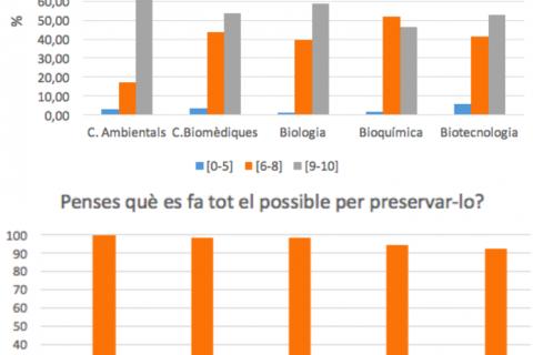 ApS enquesta sostenibilitat: importància medi ambient