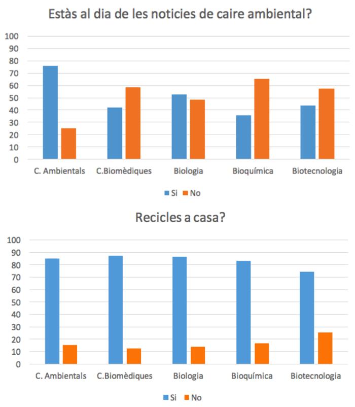 ApS enquesta sostenibilitat: noticies i residus