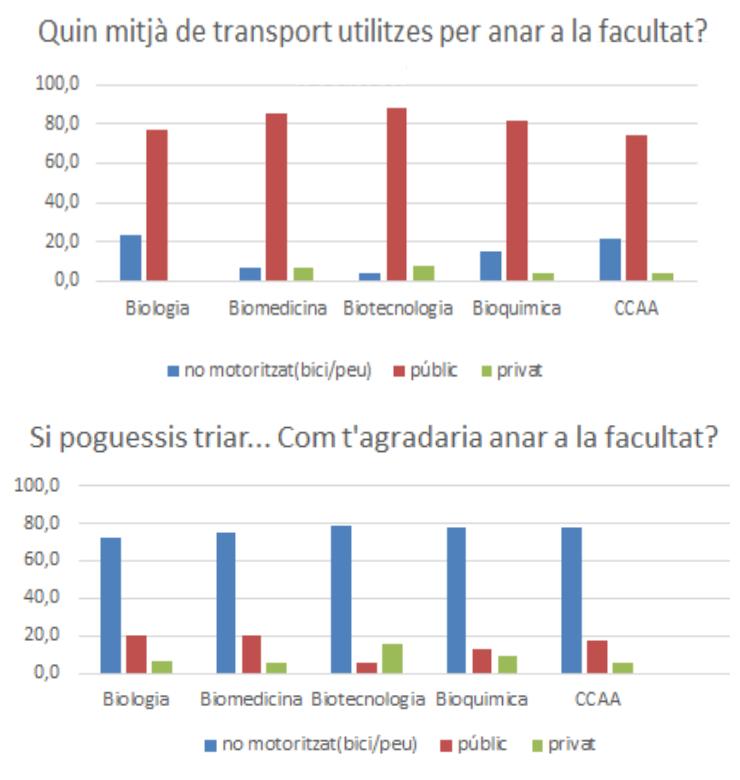ApS enquesta sostenibilitat: mobilitat