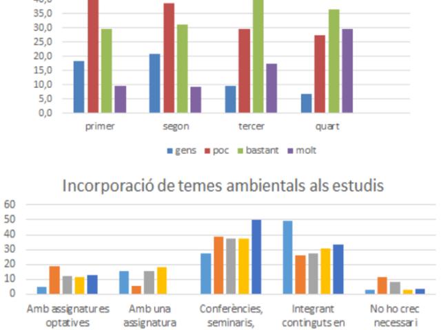 ApS enquesta sostenibilitat: estudis