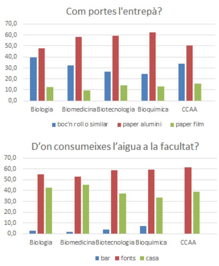 ApS enquesta sostenibilitat: alimentació
