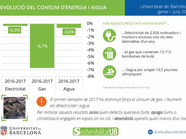 Estalvi consums UB gener-juny 2017