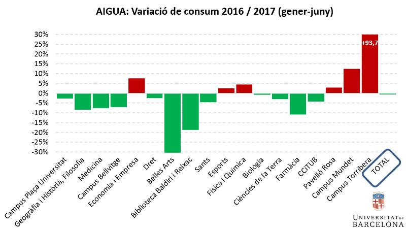 Aigua: variació de consum primer semestre 2016-2017