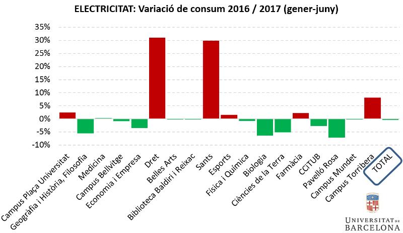 Electricitat: variació de consum primer semestre 2016-2017