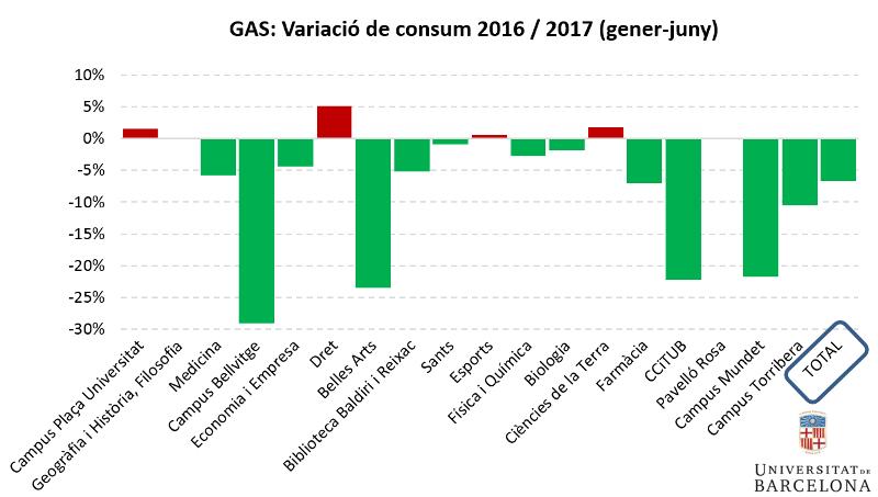Gas: variació de consum primer semestre 2016-2017