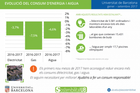 Estalvi consums UB gener-setembre 2017