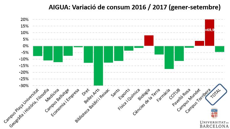 Aigua: variació de consum gener-setembre 2016-2017