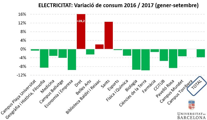 Electricitat: variació de consum gener-setembre 2016-2017