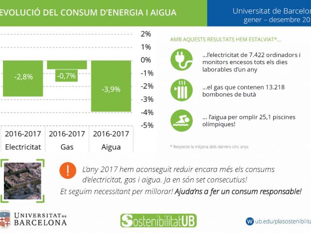 Estalvi consums UB gener-desembre 2017