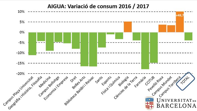 Aigua: variació de consum 2016-2017