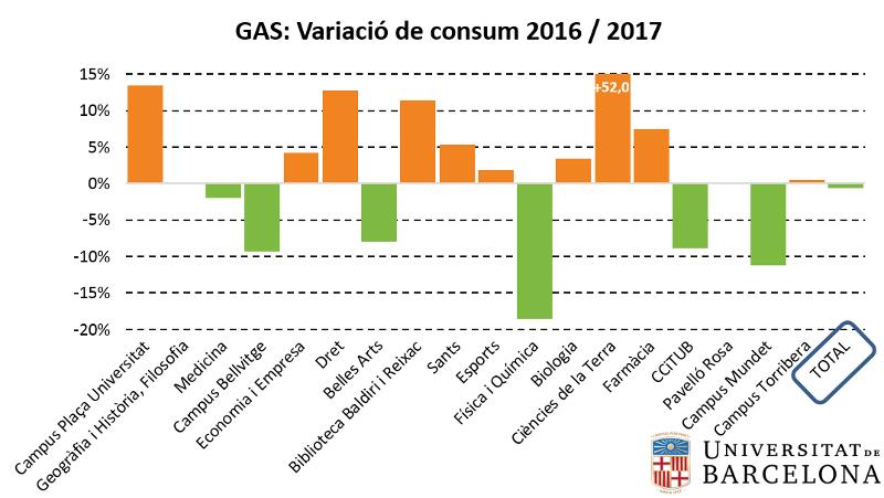 Gas: variació de consum 2016-2017