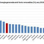 Gràfic Energia renovable 2016