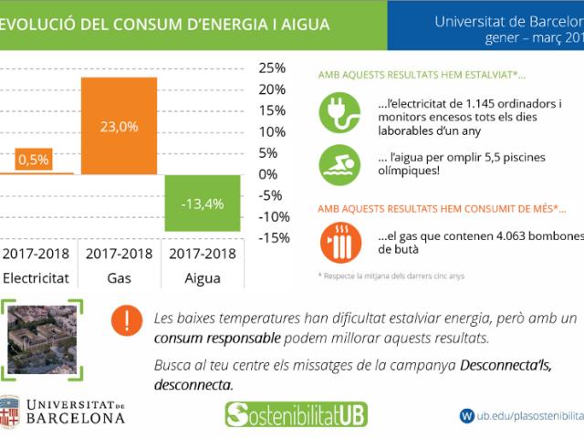 Consums UB gener-març 2018