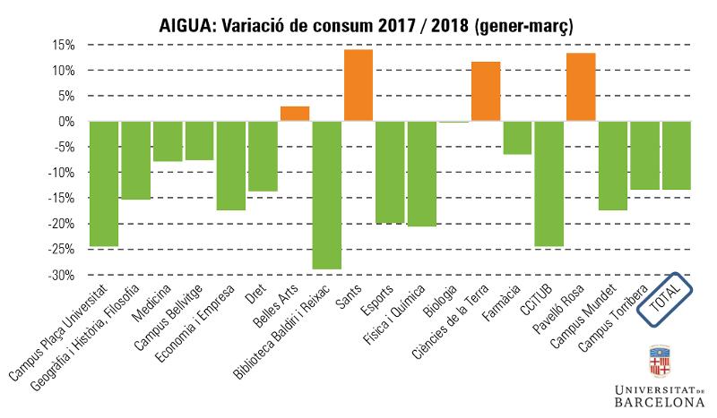 Aigua: variació de consum gener-març 2017-2018