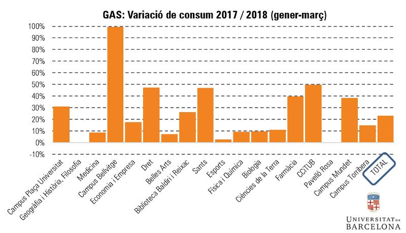 Gas: variació de consum gener-març 2017-2018