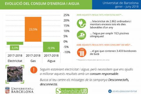 Consums UB gener-juny 2018