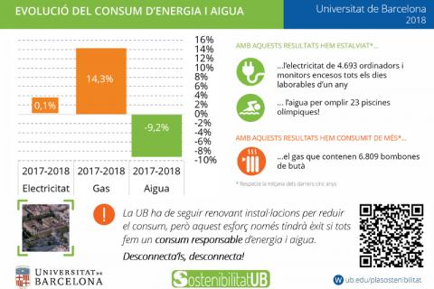 Consums UB 2018