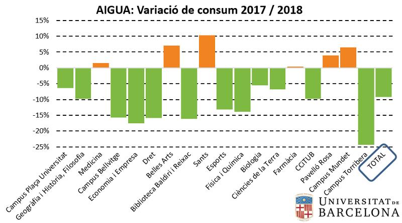 Aigua: variació de consum 2017-2018