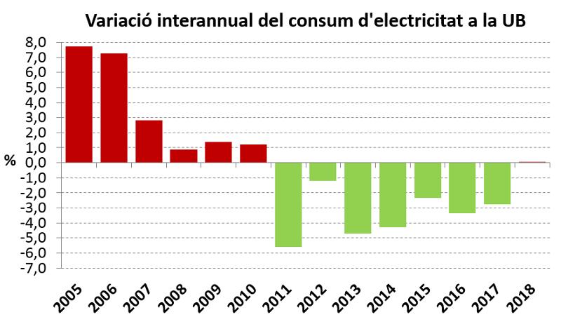Variació interannual consum electricitat (2005-2018)