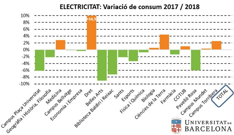 Electricitat: variació de consum 2017-2018