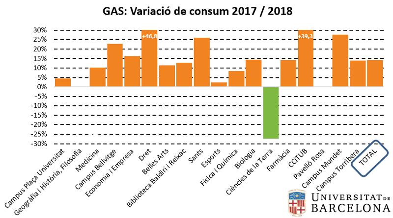 Gas: variació de consum 2017-2018
