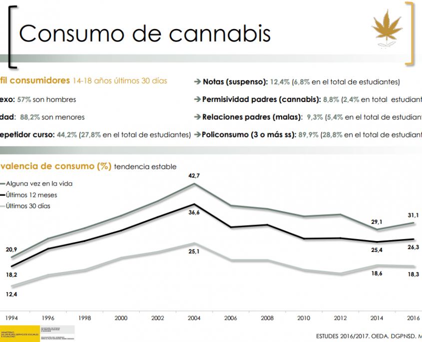 cannabis-estudes-2016