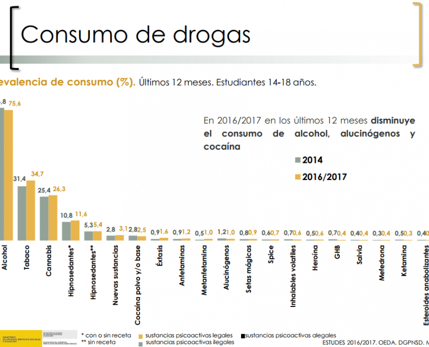 estudes-drogas-2016