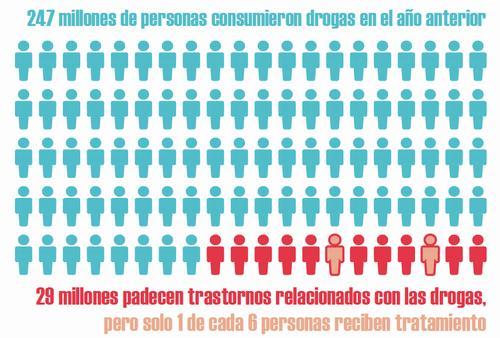 informe drogas mundial 2016